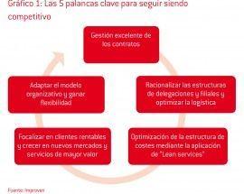La hoja de ruta de las empresas de instalación y mantenimiento: la importancia de la gestión