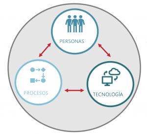 procesos personas tecnologia
