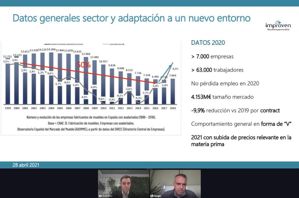 datos sector mueble 2021