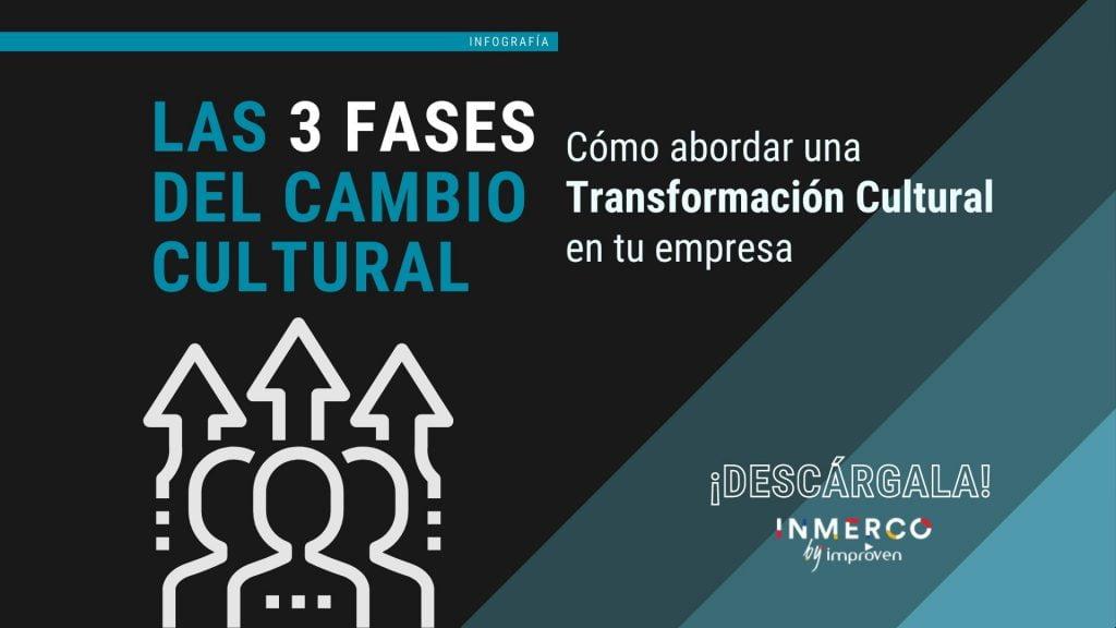 infografía fases transformación cultural