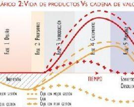 Innovar en la gestión de productos, clave para mejorar los resultados