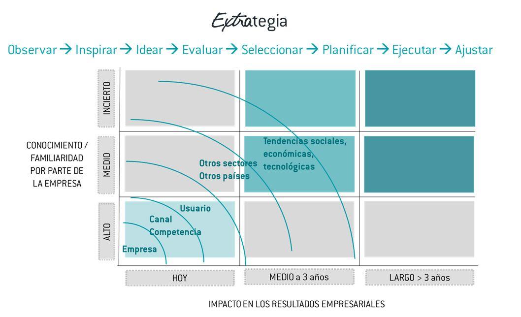 improven diagrama claves para dirigir pensando en la estrategia