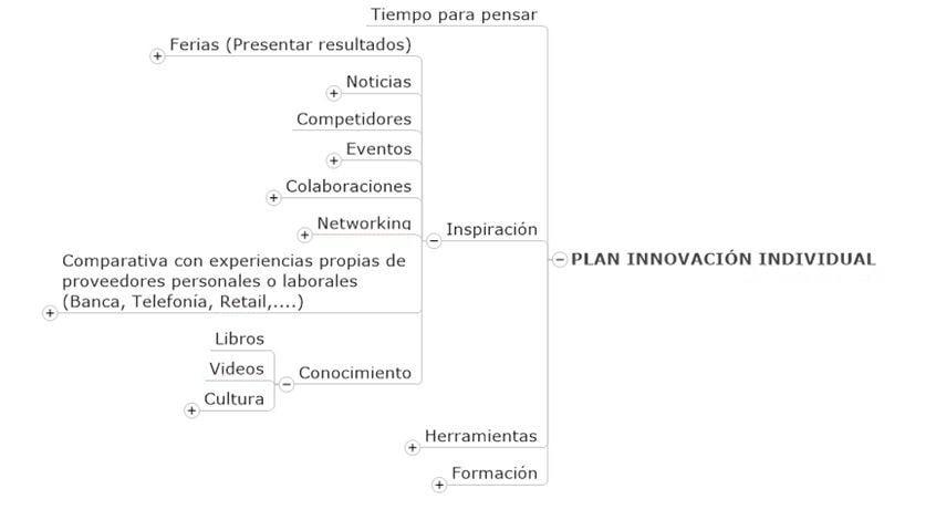 improven diagrama plan innovacion individual