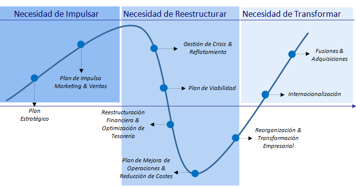 proyectos en empresas en distintas fases